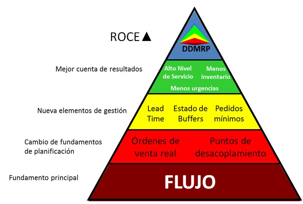 DDMRP pyramid