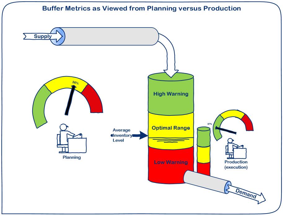 DDMRP Buffer Metrics
