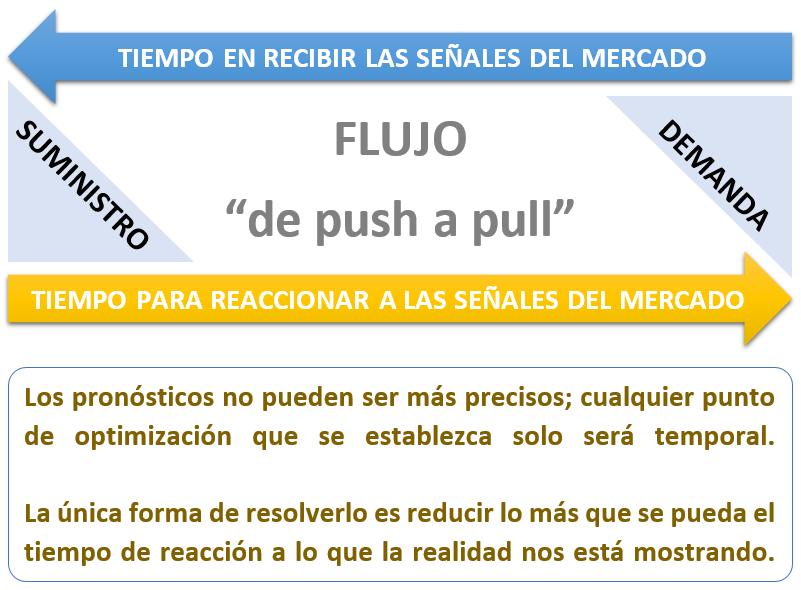 Flujo de push a pull