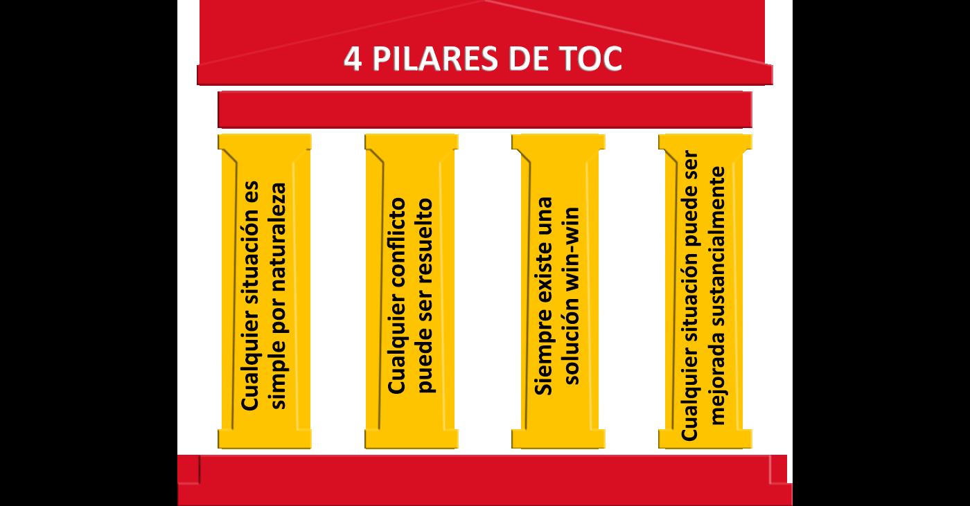 4 Pilares de TOC